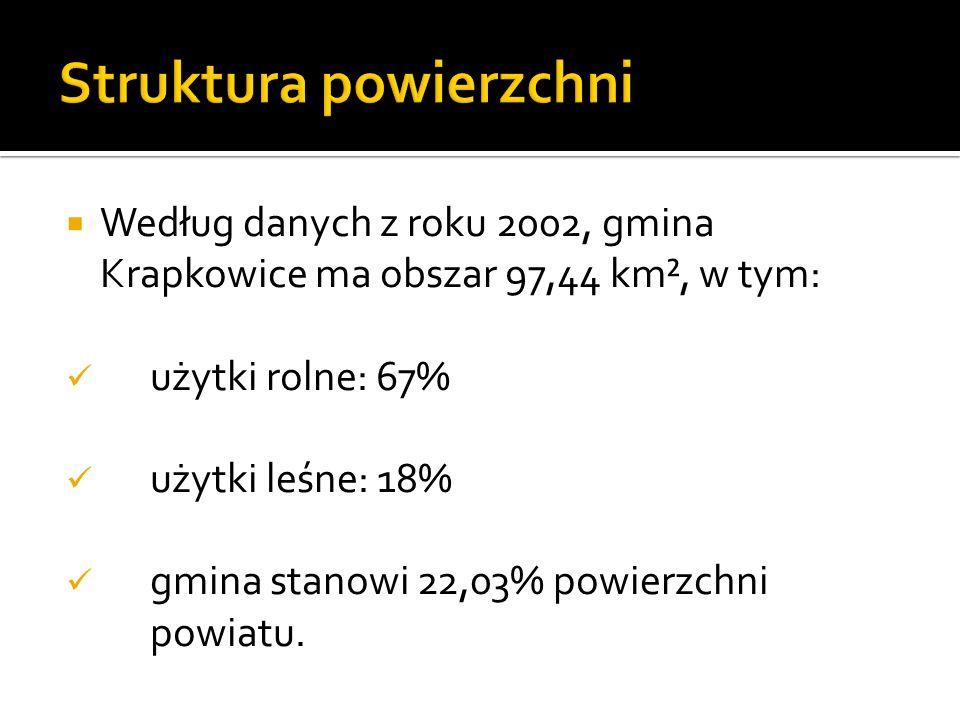 Według danych z roku 2002, gmina Krapkowice ma obszar 97,44 km², w tym: użytki rolne: 67% użytki leśne: 18% gmina stanowi 22,03% powierzchni powiatu.