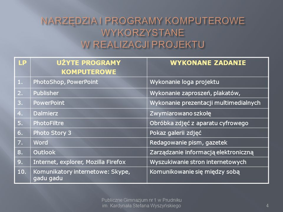 LPUŻYTE PROGRAMY KOMPUTEROWE WYKONANE ZADANIE 1.PhotoShop, PowerPointWykonanie loga projektu 2.PublisherWykonanie zaproszeń, plakatów, 3.PowerPointWyk