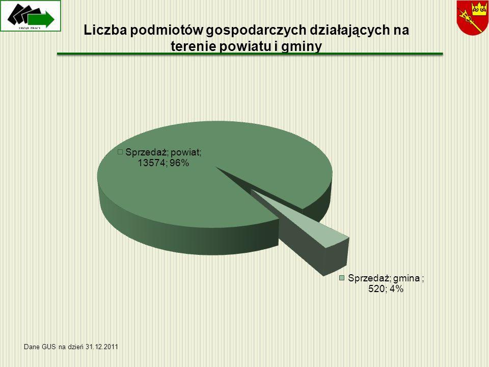Liczba podmiotów gospodarczych działających na terenie powiatu i gminy Dane GUS na dzień 31.12.2011