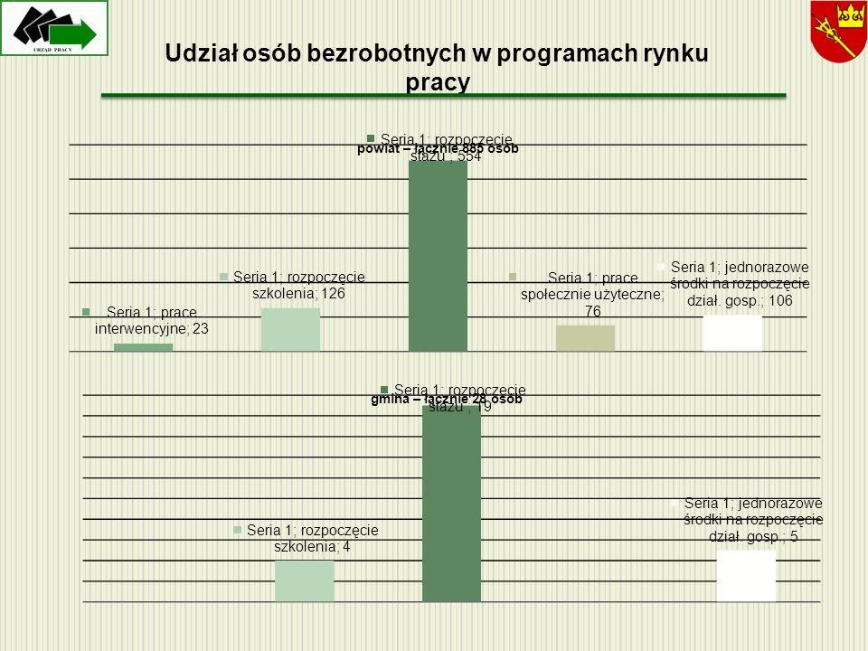 Udział osób bezrobotnych w programach rynku pracy