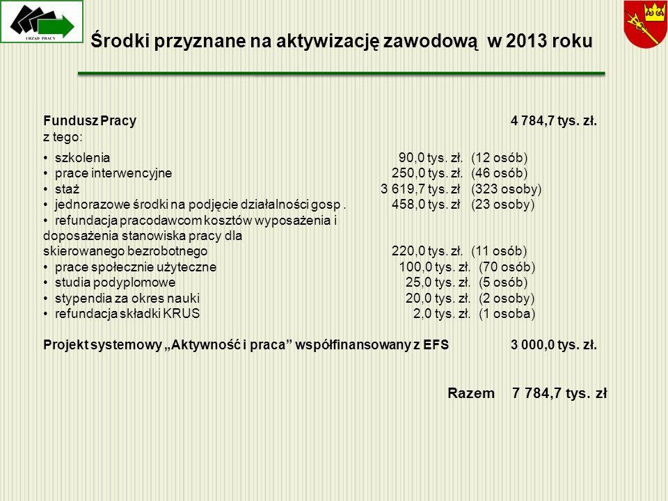 Środki przyznane na aktywizację zawodową w 2013 roku Fundusz Pracy4 784,7 tys. zł. z tego: szkolenia 90,0 tys. zł. (12 osób) prace interwencyjne 250,0