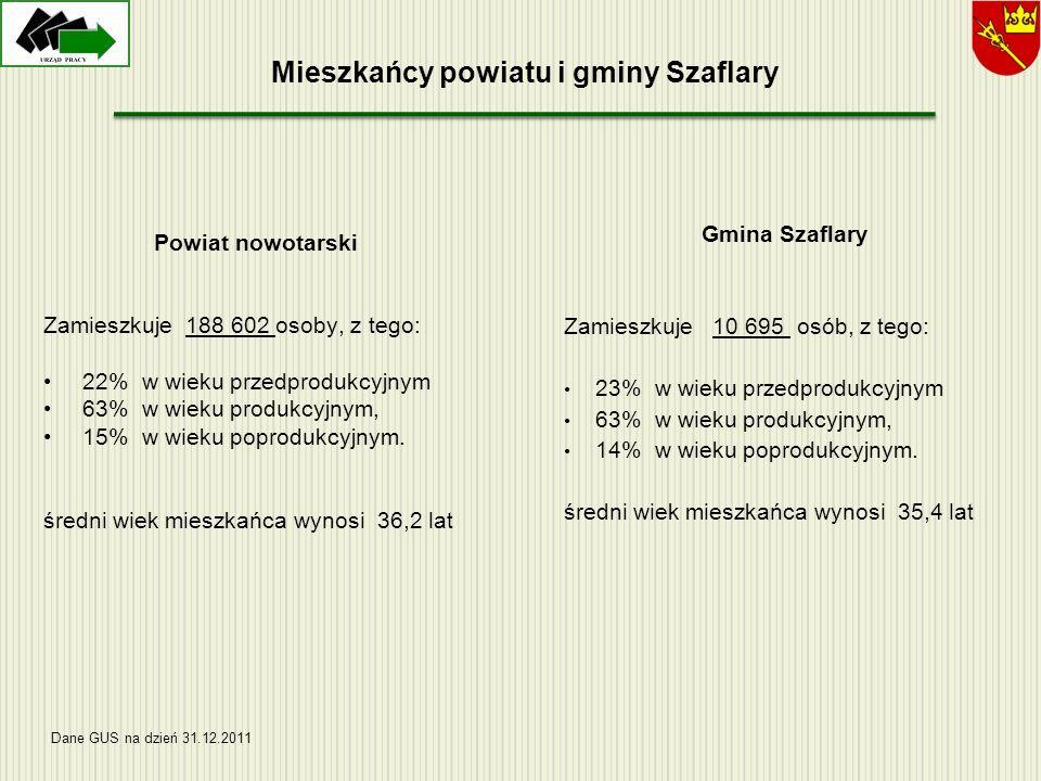 Mieszkańcy powiatu i gminy Szaflary Gmina Szaflary Zamieszkuje 10 695 osób, z tego: 23% w wieku przedprodukcyjnym 63% w wieku produkcyjnym, 14% w wiek