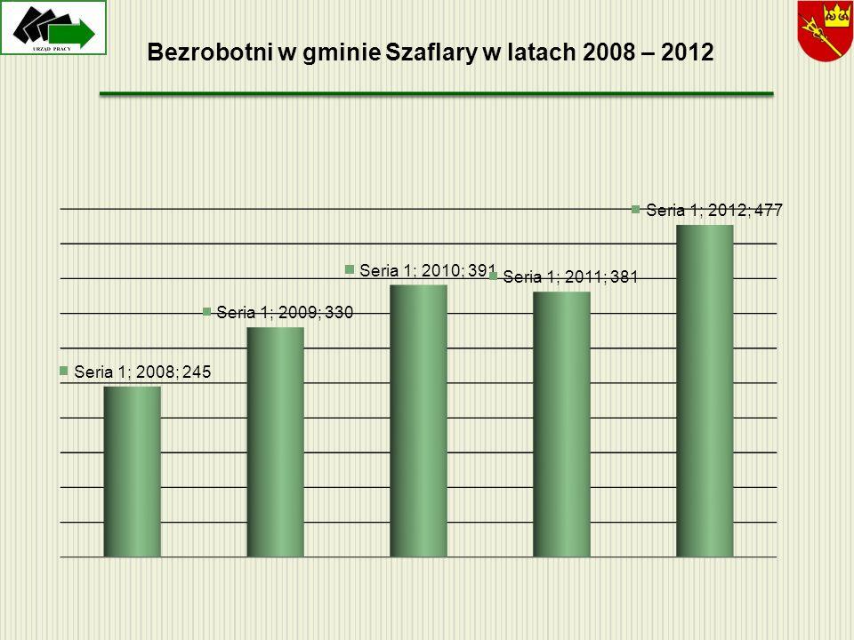 Bezrobotni w gminie Szaflary w latach 2008 – 2012