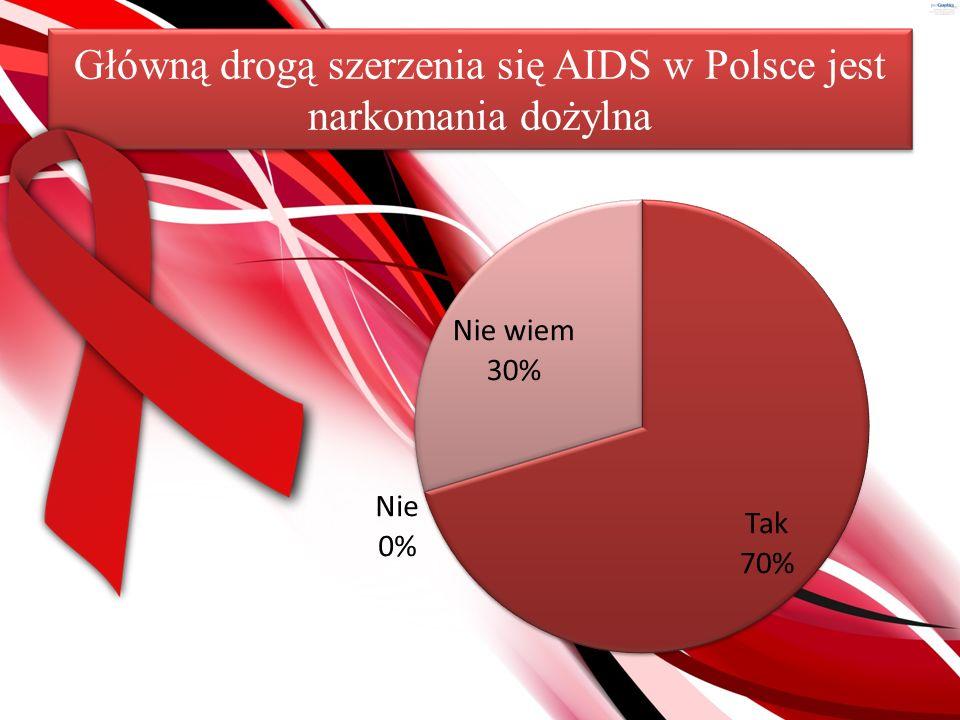 Wszystkie środki antykoncepcyjne zmniejszają ryzyko zakażenia się wirusem HIV
