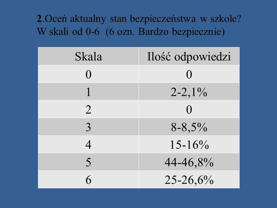 2.Oceń aktualny stan bezpieczeństwa w szkole? W skali od 0-6 (6 ozn. Bardzo bezpiecznie) SkalaIlość odpowiedzi 00 12-2,1% 20 38-8,5% 415-16% 544-46,8%