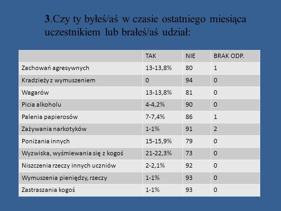 TAKNIEBRAK ODP. Zachowań agresywnych13-13,8%801 Kradzieży z wymuszeniem0940 Wagarów13-13,8%810 Picia alkoholu4-4,2%900 Palenia papierosów7-7,4%861 Zaż