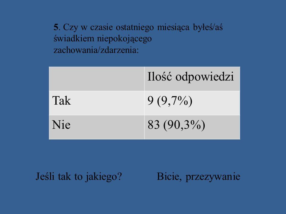 5. Czy w czasie ostatniego miesiąca byłeś/aś świadkiem niepokojącego zachowania/zdarzenia: Ilość odpowiedzi Tak9 (9,7%) Nie83 (90,3%) Jeśli tak to jak