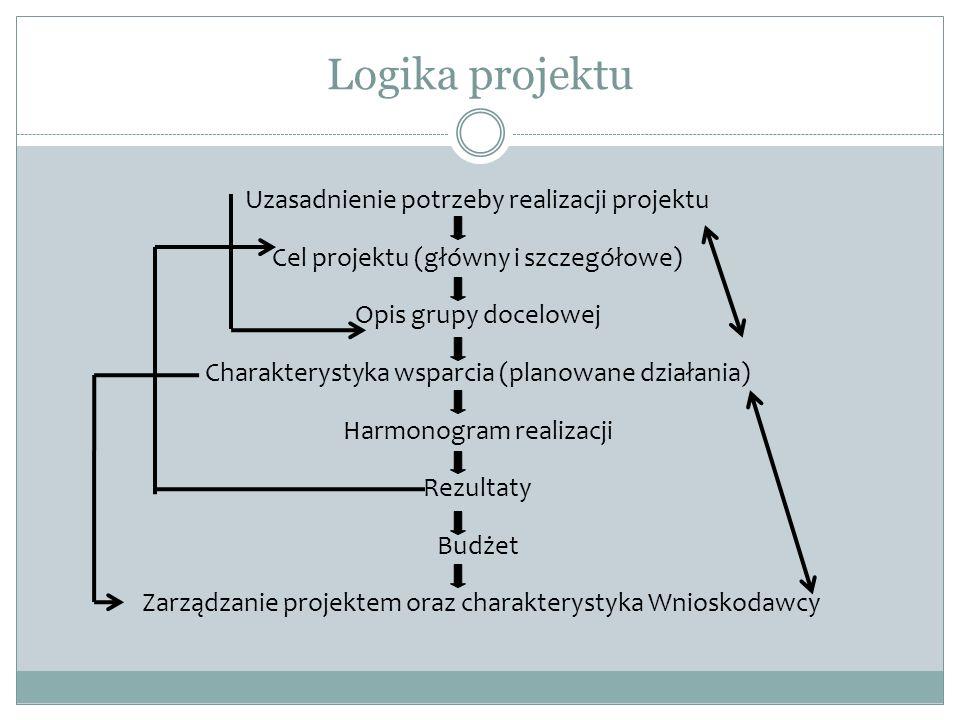 Logika projektu Uzasadnienie potrzeby realizacji projektu Cel projektu (główny i szczegółowe) Opis grupy docelowej Charakterystyka wsparcia (planowane działania) Harmonogram realizacji Rezultaty Budżet Zarządzanie projektem oraz charakterystyka Wnioskodawcy