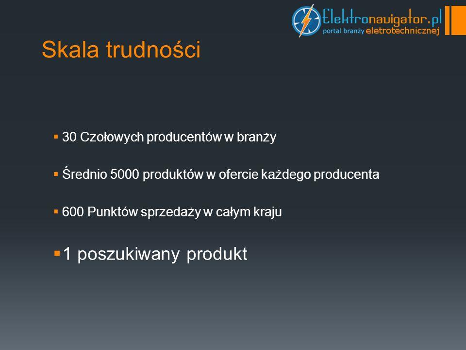 Skala trudności 30 Czołowych producentów w branży Średnio 5000 produktów w ofercie każdego producenta 600 Punktów sprzedaży w całym kraju 1 poszukiwany produkt