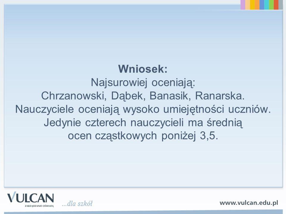 Wniosek: Najsurowiej oceniają: Chrzanowski, Dąbek, Banasik, Ranarska. Nauczyciele oceniają wysoko umiejętności uczniów. Jedynie czterech nauczycieli m