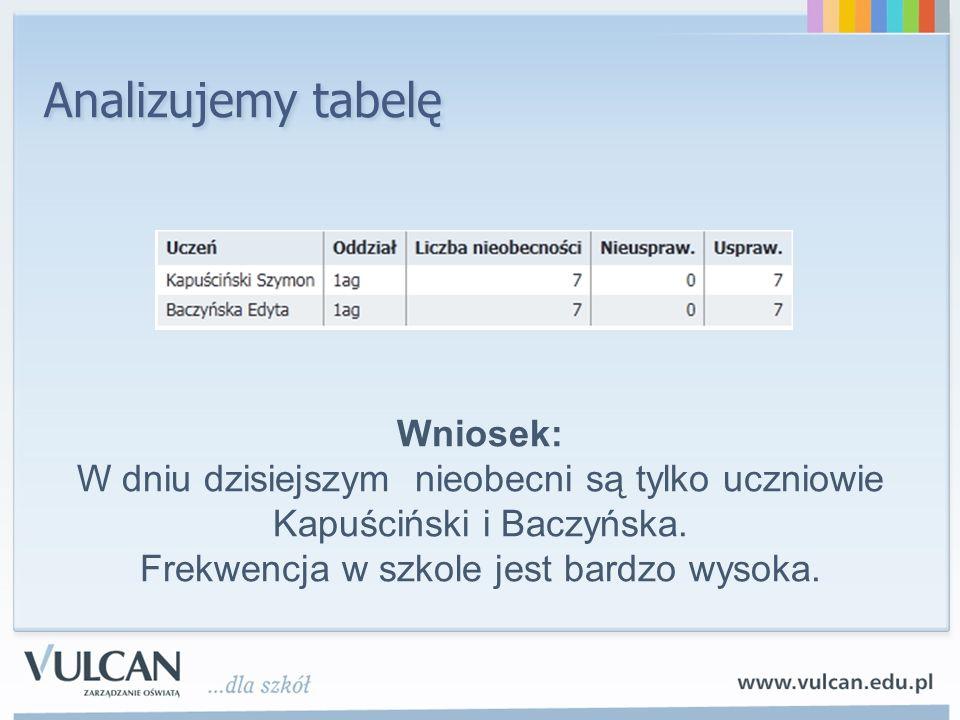 Analizujemy tabelę Wniosek: W dniu dzisiejszym nieobecni są tylko uczniowie Kapuściński i Baczyńska. Frekwencja w szkole jest bardzo wysoka.