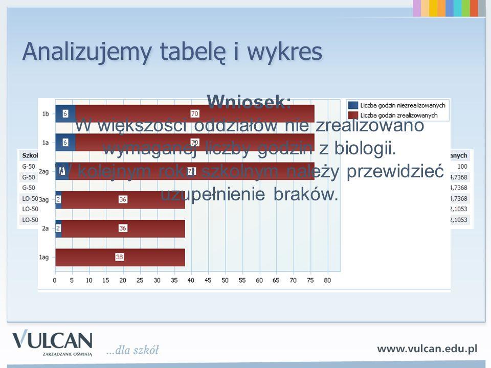 Analizujemy tabelę i wykres Wniosek: W większości oddziałów nie zrealizowano wymaganej liczby godzin z biologii. W kolejnym roku szkolnym należy przew