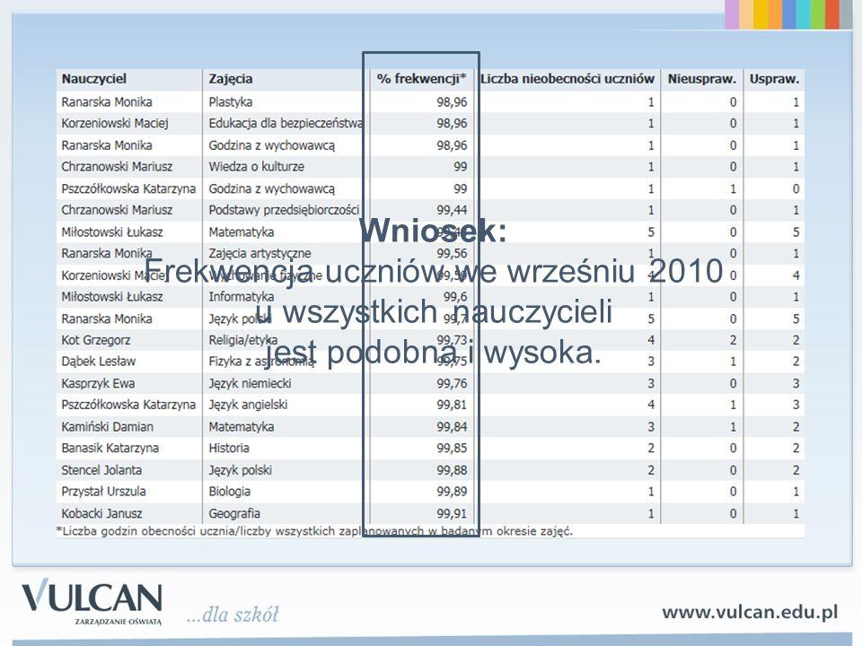 Wniosek: Frekwencja uczniów we wrześniu 2010 u wszystkich nauczycieli jest podobna i wysoka.