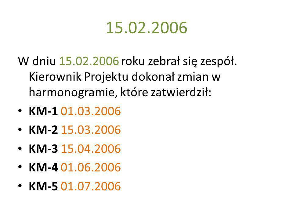 15.02.2006 W dniu 15.02.2006 roku zebrał się zespół. Kierownik Projektu dokonał zmian w harmonogramie, które zatwierdził: KM-1 01.03.2006 KM-2 15.03.2