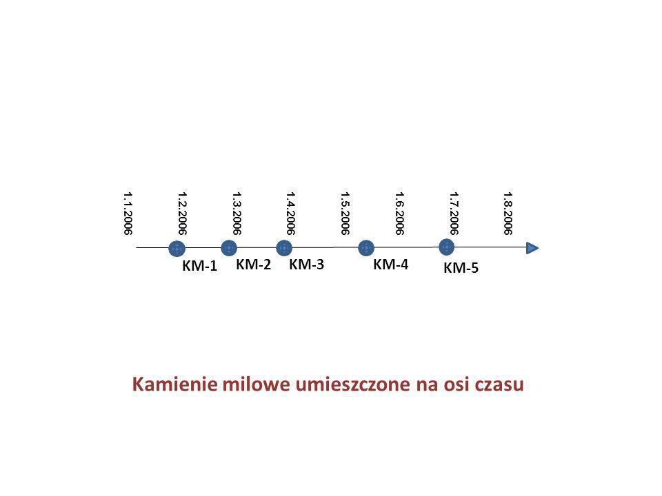 1.8.2006 1.7.2006 1.6.2006 1.5.2006 1.4.2006 1.3.2006 1.2.2006 1.1.2006 KM-1 KM-2 KM-3 KM-4 KM-5 Kamienie milowe umieszczone na osi czasu