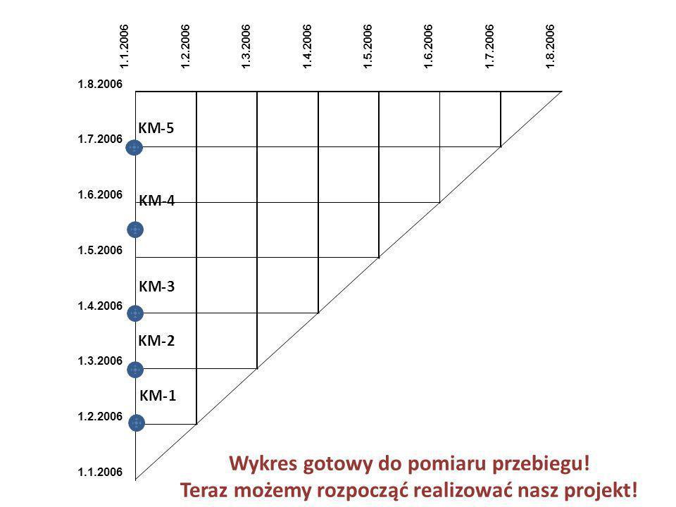1.1.20061.2.20061.3.20061.4.20061.5.20061.6.20061.7.20061.8.2006 1.7.2006 1.6.2006 1.5.2006 1.4.2006 1.3.2006 1.2.2006 1.1.2006 KM-1 -2 -3 -4 -5 Wykre
