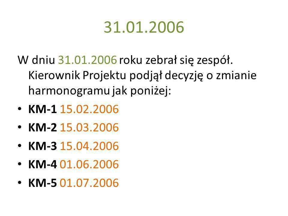 31.01.2006 W dniu 31.01.2006 roku zebrał się zespół. Kierownik Projektu podjął decyzję o zmianie harmonogramu jak poniżej: KM-1 15.02.2006 KM-2 15.03.