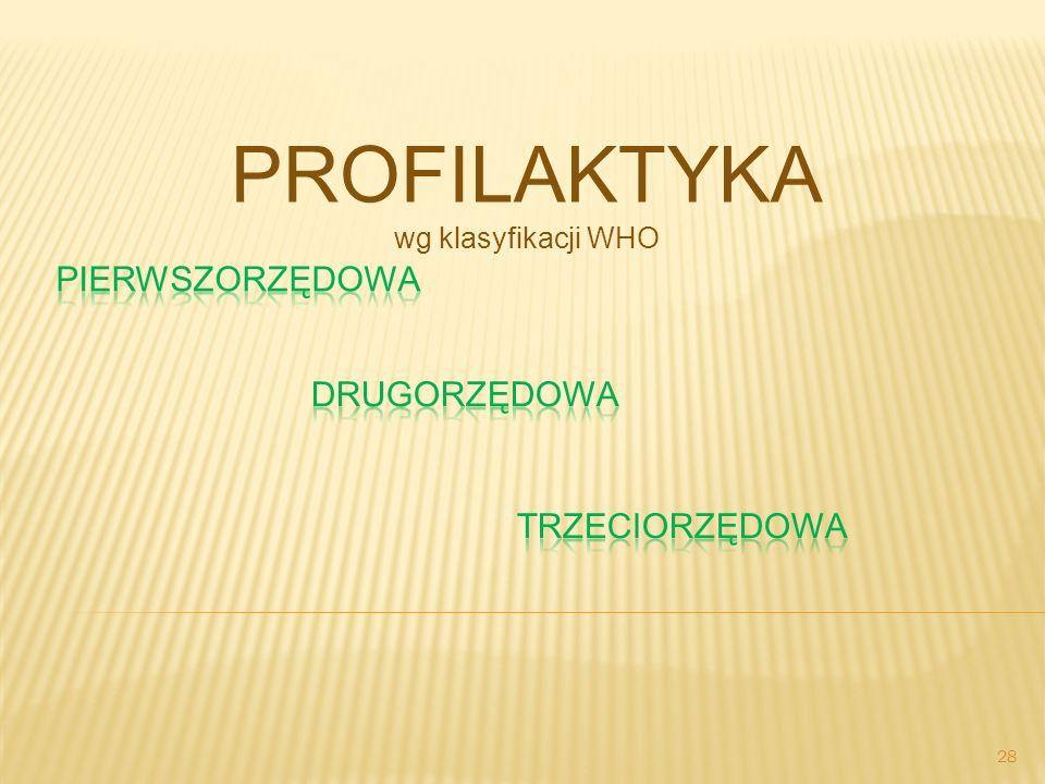 PROFILAKTYKA wg klasyfikacji WHO 28