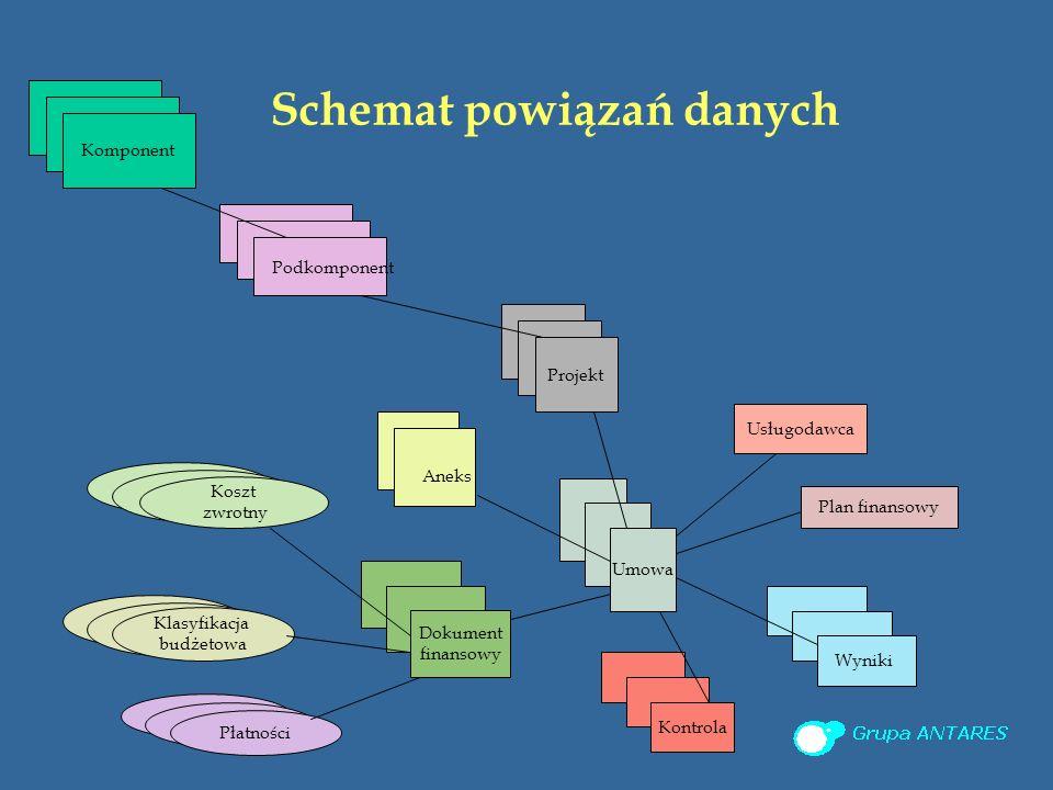 Schemat powiązań danych Klasyfikacja budżetowa Komponent Podkomponent Projekt Umowa Plan finansowy Dokument finansowy Kontrola Płatności Koszt zwrotny Usługodawca Wyniki Aneks