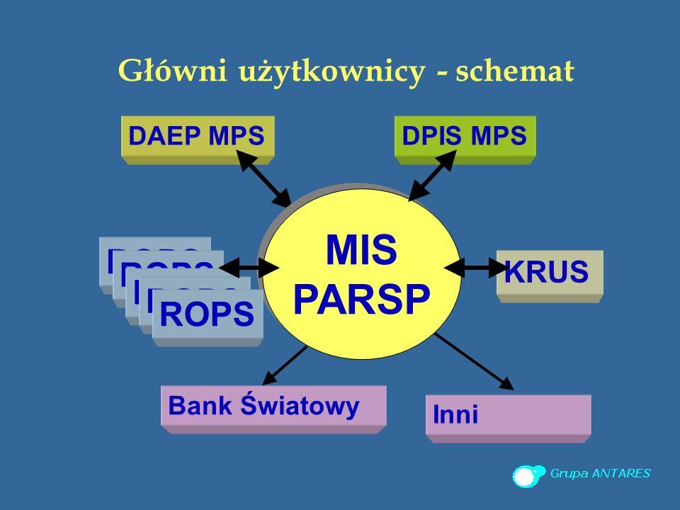 Główni użytkownicy - schemat Bank Światowy DPIS MPS Inni DAEP MPS KRUS ROPS MIS PARSP MIS PARSP ROPS