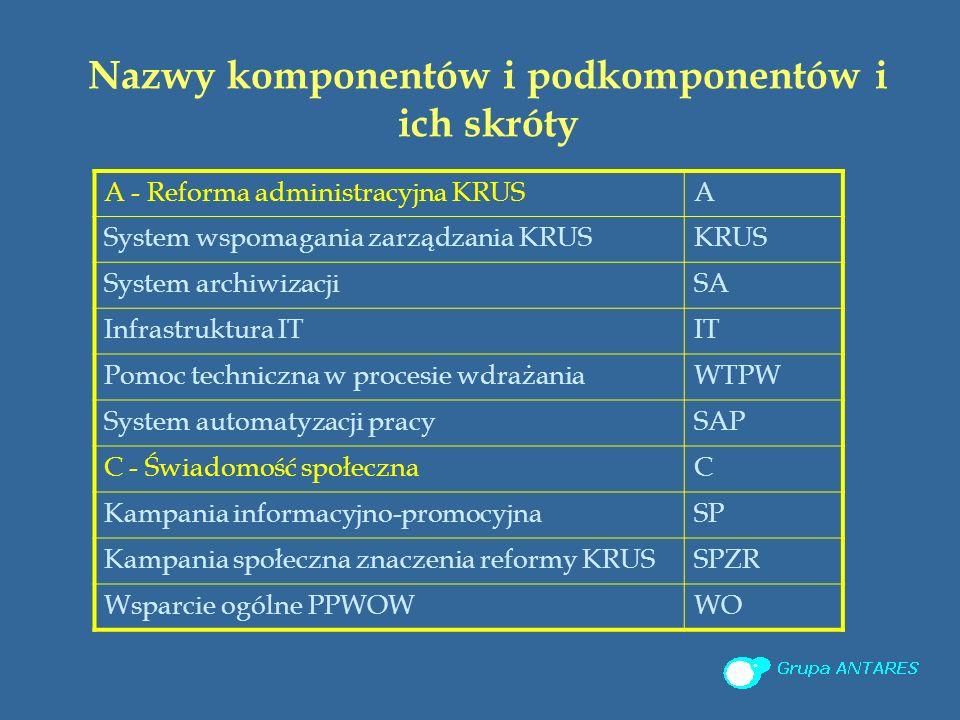 Nazwy komponentów i podkomponentów i ich skróty A - Reforma administracyjna KRUSA System wspomagania zarządzania KRUSKRUS System archiwizacjiSA Infrastruktura ITIT Pomoc techniczna w procesie wdrażaniaWTPW System automatyzacji pracySAP C - Świadomość społecznaC Kampania informacyjno-promocyjnaSP Kampania społeczna znaczenia reformy KRUSSPZR Wsparcie ogólne PPWOWWO