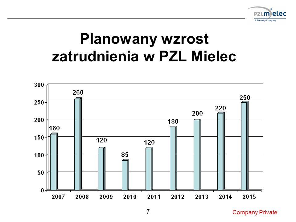 77 Planowany wzrost zatrudnienia w PZL Mielec Company Private