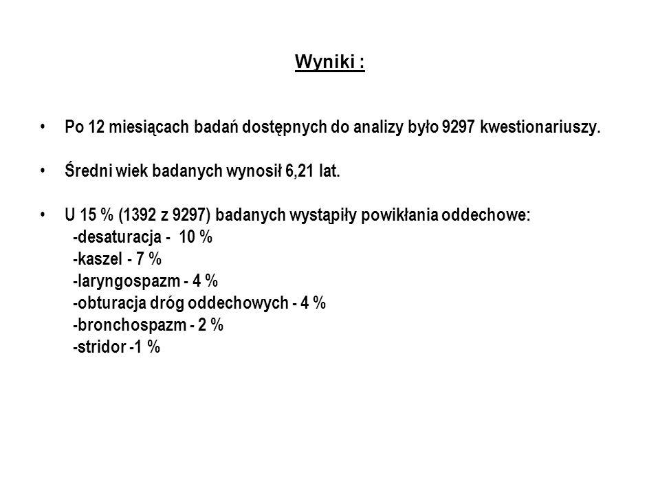 Wyniki : Po 12 miesiącach badań dostępnych do analizy było 9297 kwestionariuszy.