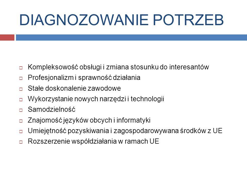 DIAGNOZOWANIE POTRZEB Kompleksowość obsługi i zmiana stosunku do interesantów Profesjonalizm i sprawność działania Stałe doskonalenie zawodowe Wykorzystanie nowych narzędzi i technologii Samodzielność Znajomość języków obcych i informatyki Umiejętność pozyskiwania i zagospodarowywana środków z UE Rozszerzenie współdziałania w ramach UE