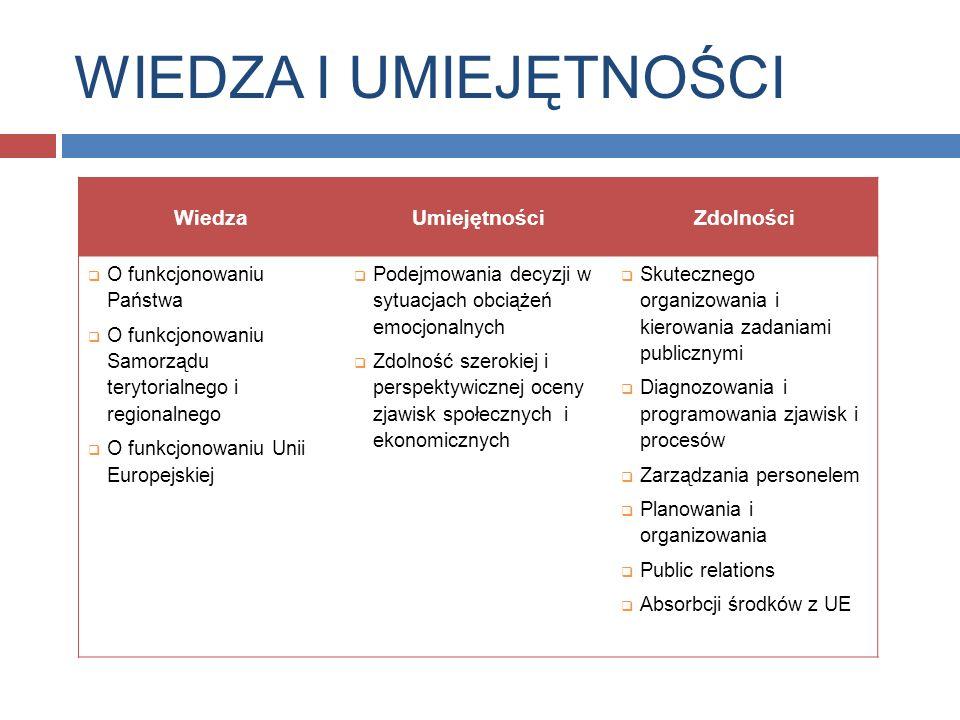 WIEDZA I UMIEJĘTNOŚCI WiedzaUmiejętnościZdolności O funkcjonowaniu Państwa O funkcjonowaniu Samorządu terytorialnego i regionalnego O funkcjonowaniu Unii Europejskiej Podejmowania decyzji w sytuacjach obciążeń emocjonalnych Zdolność szerokiej i perspektywicznej oceny zjawisk społecznych i ekonomicznych Skutecznego organizowania i kierowania zadaniami publicznymi Diagnozowania i programowania zjawisk i procesów Zarządzania personelem Planowania i organizowania Public relations Absorbcji środków z UE