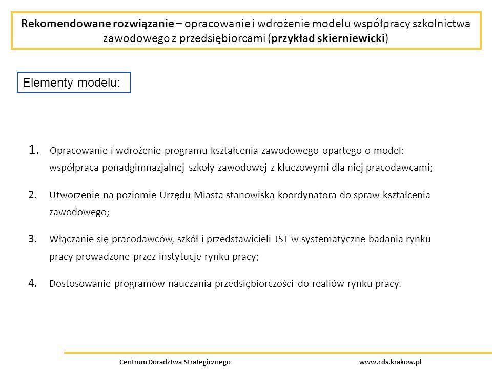 Rekomendowane rozwiązanie – opracowanie i wdrożenie modelu współpracy szkolnictwa zawodowego z przedsiębiorcami (przykład skierniewicki) Centrum Doradztwa Strategicznego www.cds.krakow.pl Elementy modelu: 1.
