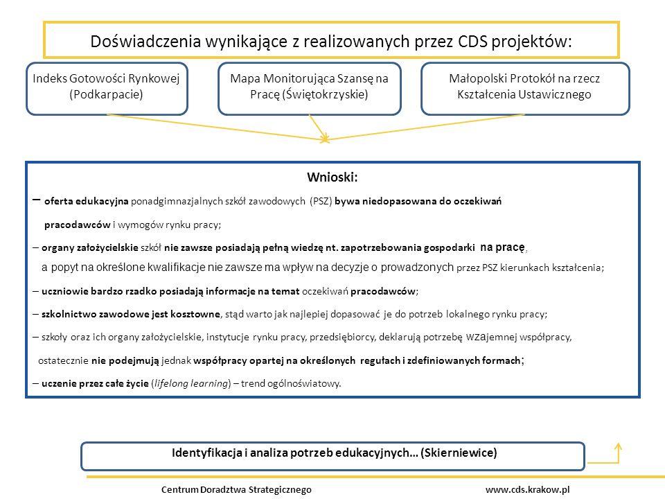 Centrum Doradztwa Strategicznego www.cds.krakow.pl Doświadczenia wynikające z realizowanych przez CDS projektów: Wnioski: – oferta edukacyjna ponadgimnazjalnych szkół zawodowych (PSZ) bywa niedopasowana do oczekiwań pracodawców i wymogów rynku pracy; – organy założycielskie szkół nie zawsze posiadają pełną wiedzę nt.