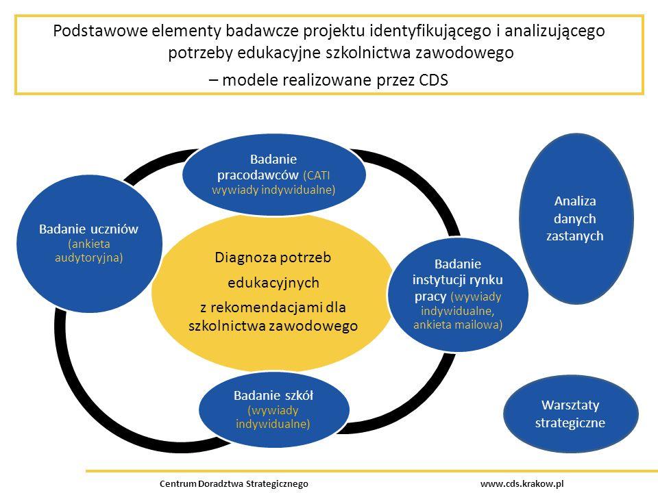 Centrum Doradztwa Strategicznego www.cds.krakow.pl Podstawowe elementy badawcze projektu identyfikującego i analizującego potrzeby edukacyjne szkolnictwa zawodowego – modele realizowane przez CDS Diagnoza potrzeb edukacyjnych z rekomendacjami dla szkolnictwa zawodowego Badanie pracodawców (CATI wywiady indywidualne) Badanie instytucji rynku pracy (wywiady indywidualne, ankieta mailowa) Badanie szkół (wywiady indywidualne) Badanie uczniów (ankieta audytoryjna) Analiza danych zastanych Warsztaty strategiczne