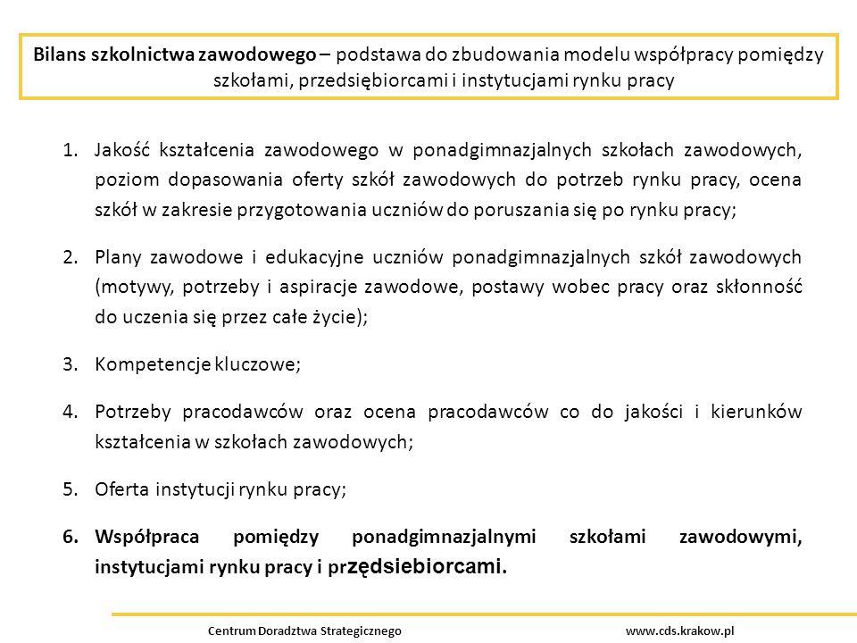 Bilans szkolnictwa zawodowego – podstawa do zbudowania modelu współpracy pomiędzy szkołami, przedsiębiorcami i instytucjami rynku pracy Centrum Doradztwa Strategicznego www.cds.krakow.pl 1.Jakość kształcenia zawodowego w ponadgimnazjalnych szkołach zawodowych, poziom dopasowania oferty szkół zawodowych do potrzeb rynku pracy, ocena szkół w zakresie przygotowania uczniów do poruszania się po rynku pracy; 2.Plany zawodowe i edukacyjne uczniów ponadgimnazjalnych szkół zawodowych (motywy, potrzeby i aspiracje zawodowe, postawy wobec pracy oraz skłonność do uczenia się przez całe życie); 3.Kompetencje kluczowe; 4.Potrzeby pracodawców oraz ocena pracodawców co do jakości i kierunków kształcenia w szkołach zawodowych; 5.Oferta instytucji rynku pracy; 6.Współpraca pomiędzy ponadgimnazjalnymi szkołami zawodowymi, instytucjami rynku pracy i pr zędsiebiorcami.