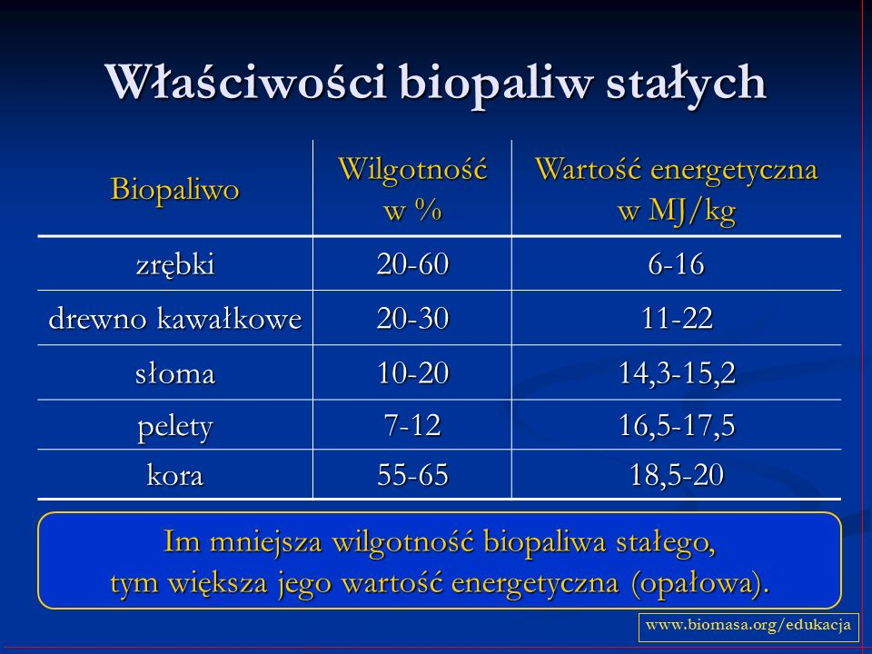 Właściwości biopaliw stałych Biopaliwo Wilgotność w % Wartość energetyczna w MJ/kg zrębki20-606-16 drewno kawałkowe 20-3011-22 słoma10-2014,3-15,2 pel