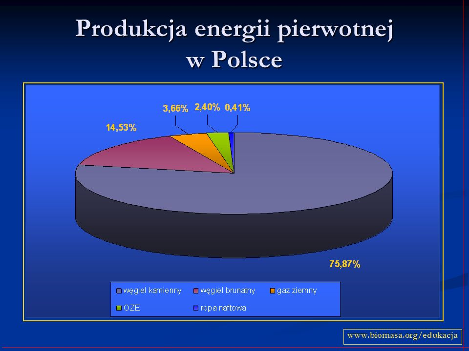 Produkcja energii pierwotnej w Polsce www.biomasa.org/edukacja