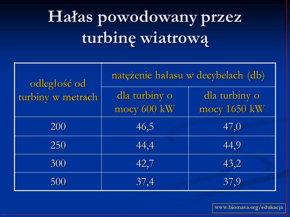 Hałas powodowany przez turbinę wiatrową odległość od turbiny w metrach natężenie hałasu w decybelach (db) dla turbiny o mocy 600 kW dla turbiny o mocy