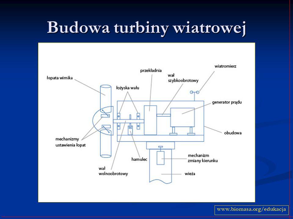 Budowa turbiny wiatrowej www.biomasa.org/edukacja