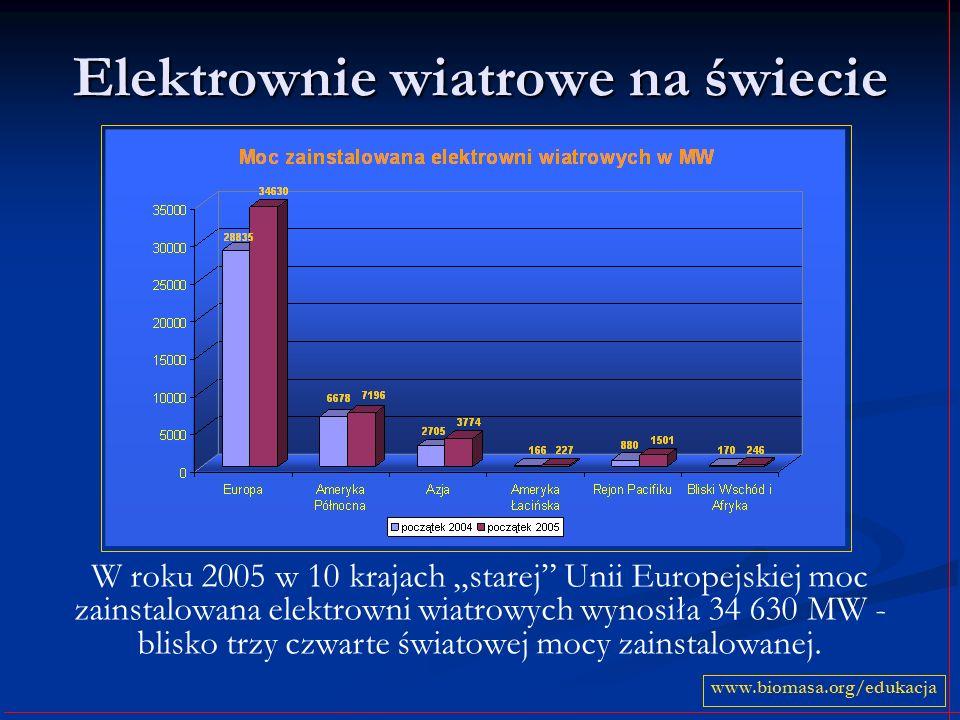 Elektrownie wiatrowe na świecie www.biomasa.org/edukacja W roku 2005 w 10 krajach starej Unii Europejskiej moc zainstalowana elektrowni wiatrowych wyn