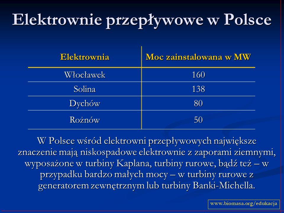 Elektrownie przepływowe w Polsce W Polsce wśród elektrowni przepływowych największe znaczenie mają niskospadowe elektrownie z zaporami ziemnymi, wypos