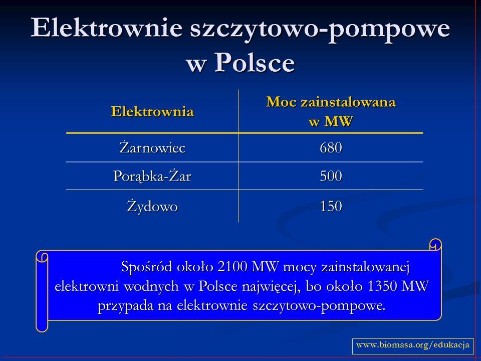 Elektrownie szczytowo-pompowe w Polsce Elektrownia Moc zainstalowana w MW Żarnowiec680 Porąbka-Żar500 Żydowo150 www.biomasa.org/edukacja Spośród około