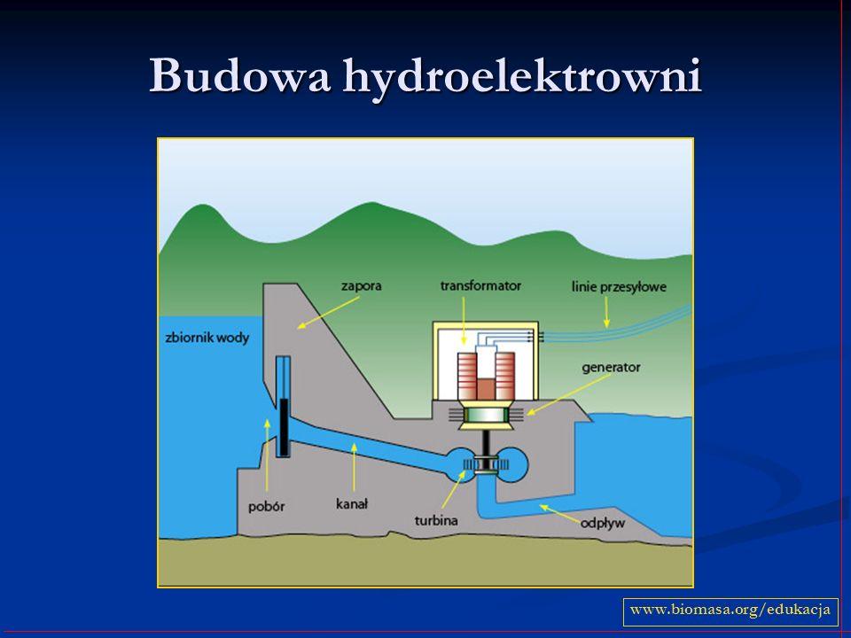 Budowa hydroelektrowni www.biomasa.org/edukacja