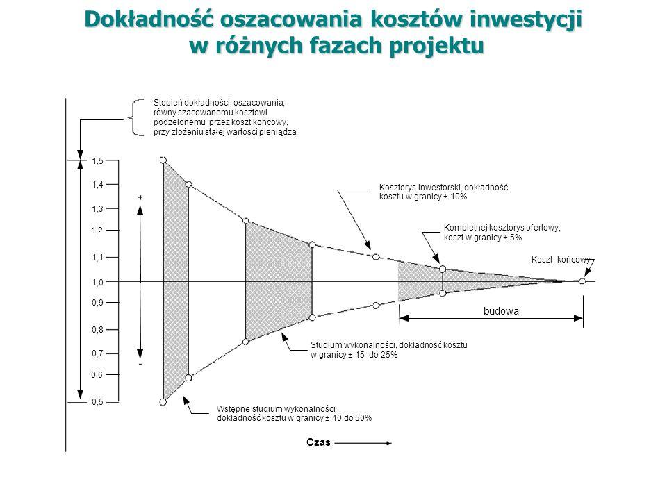 Dokładność oszacowania kosztów inwestycji w różnych fazach projektu Wstępne studium wykonalności, dokładność kosztu w granicy ± 40 do 50% Studium wykonalności, dokładność kosztu w granicy ± 15 do 25% Czas budowa Kosztorys inwestorski, dokładność kosztu w granicy ± 10% Kompletnej kosztorys ofertowy, koszt w granicy ± 5% Koszt końcowy 1,2 1,1 1,3 1,4 1,5 0,6 0,5 0,7 0,8 1,0 0,9 Stopień dokładności oszacowania, równy szacowanemu kosztowi podzelonemu przez koszt końcowy, przy złożeniu stałej wartości pieniądza