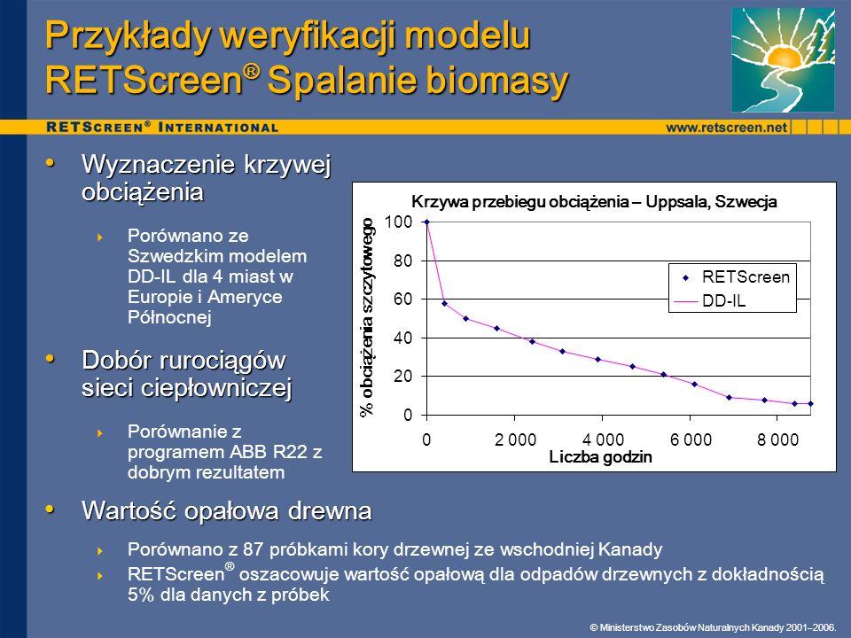 © Ministerstwo Zasobów Naturalnych Kanady 2001–2006. Przykłady weryfikacji modelu RETScreen ® Spalanie biomasy Wyznaczenie krzywej obciążenia Wyznacze