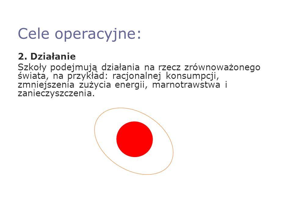 Cele operacyjne: 2.
