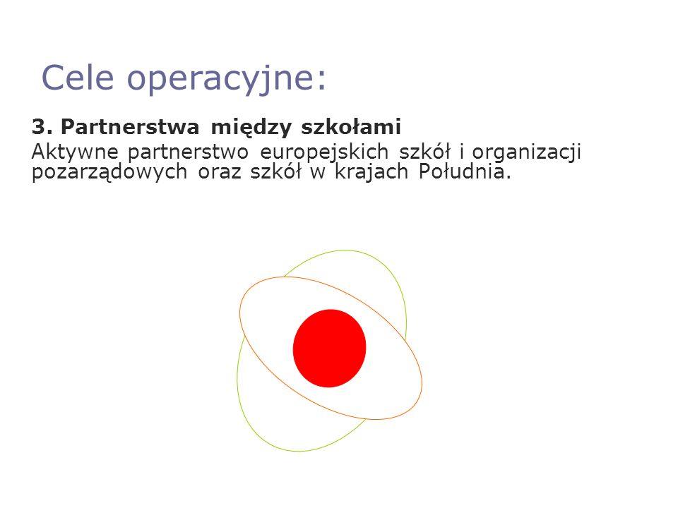 Cele operacyjne: 3.