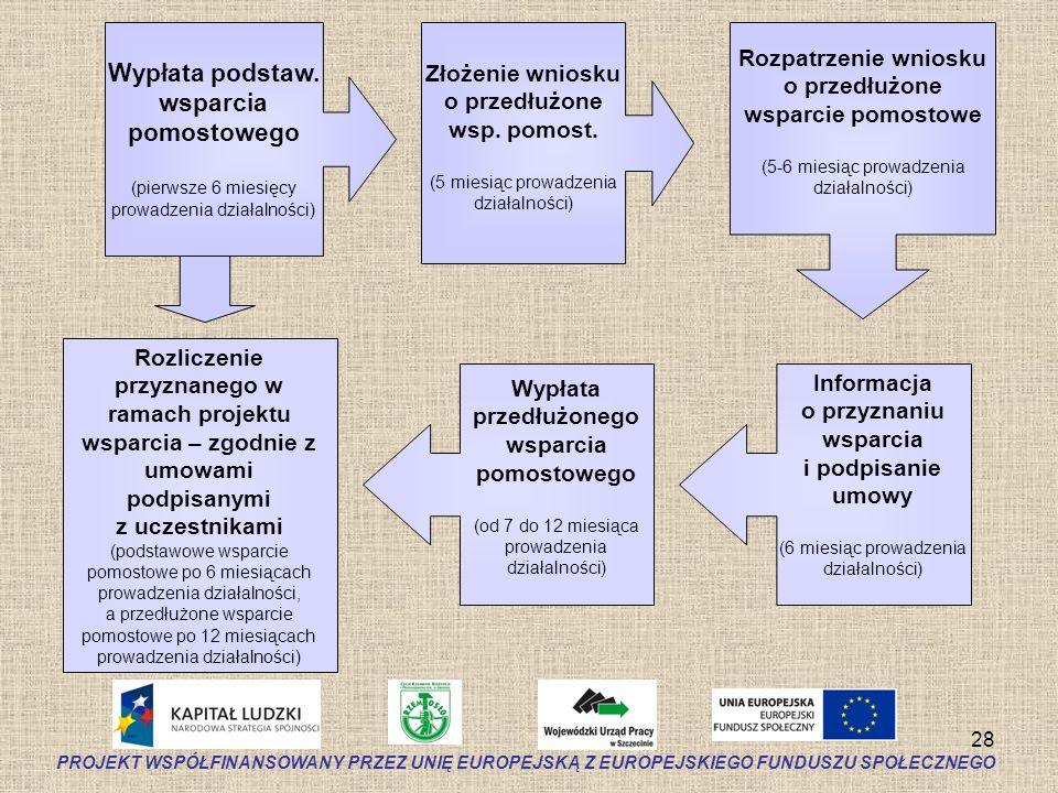 28 Złożenie wniosku o przedłużone wsp. pomost. (5 miesiąc prowadzenia działalności) Wypłata przedłużonego wsparcia pomostowego (od 7 do 12 miesiąca pr