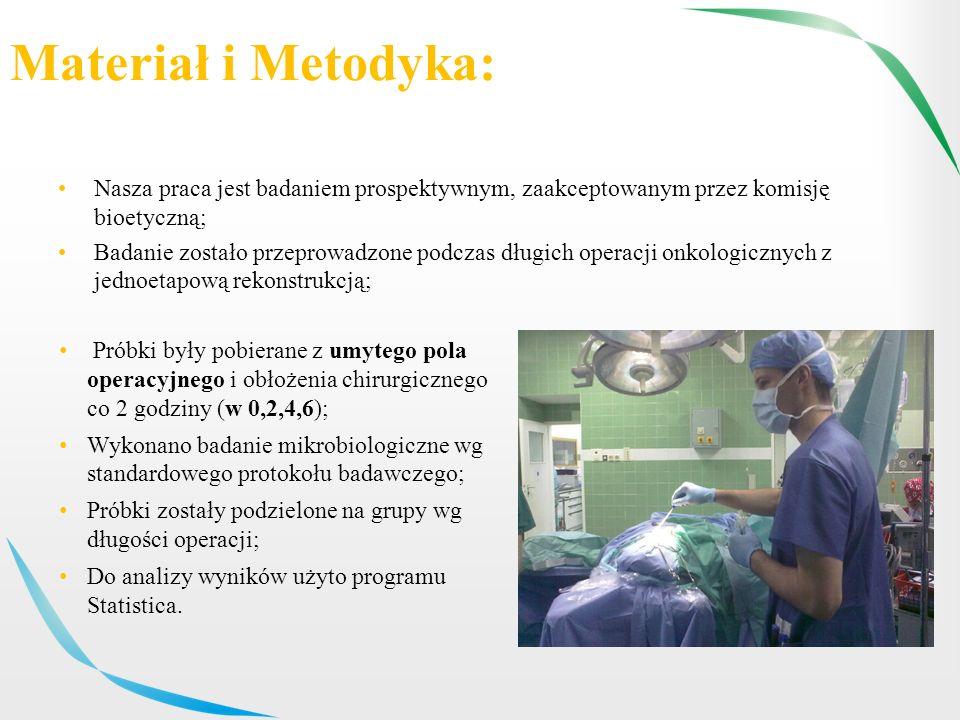 Materiał i Metodyka: Nasza praca jest badaniem prospektywnym, zaakceptowanym przez komisję bioetyczną; Badanie zostało przeprowadzone podczas długich operacji onkologicznych z jednoetapową rekonstrukcją; Próbki były pobierane z umytego pola operacyjnego i obłożenia chirurgicznego co 2 godziny (w 0,2,4,6); Wykonano badanie mikrobiologiczne wg standardowego protokołu badawczego; Próbki zostały podzielone na grupy wg długości operacji; Do analizy wyników użyto programu Statistica.
