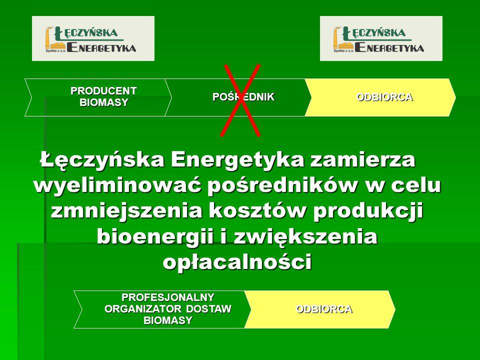 PRODUCENT BIOMASY POŚREDNIKODBIORCA Łęczyńska Energetyka zamierza wyeliminować pośredników w celu zmniejszenia kosztów produkcji bioenergii i zwiększe