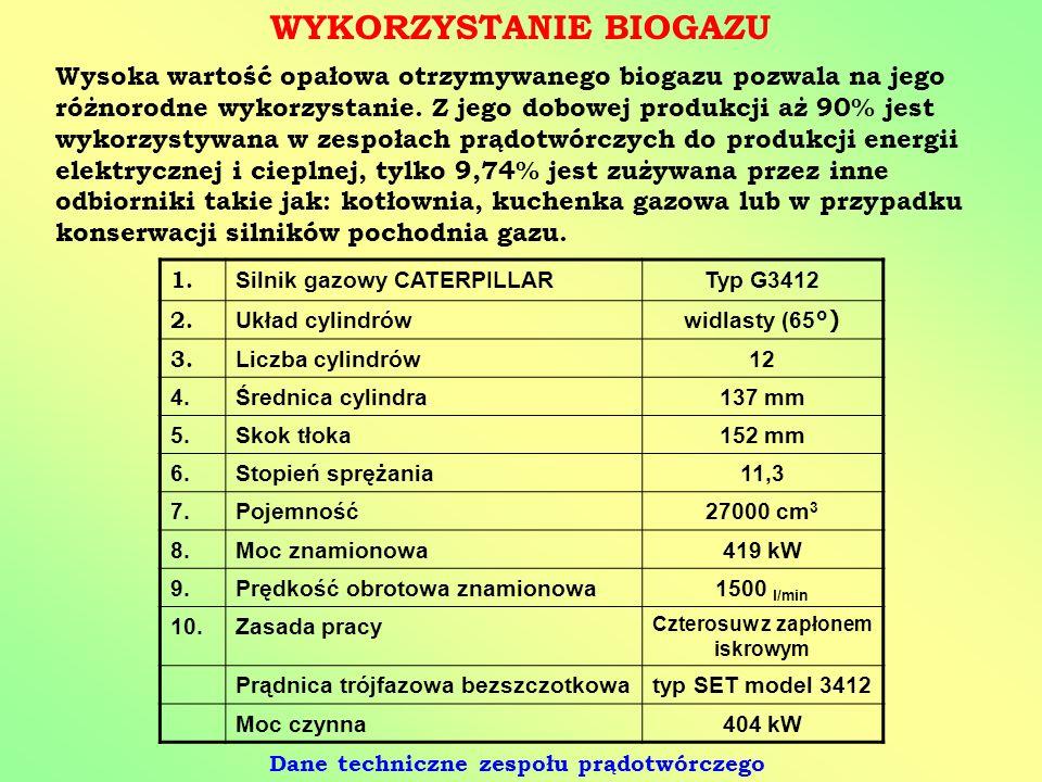 WYKORZYSTANIE BIOGAZU Wysoka wartość opałowa otrzymywanego biogazu pozwala na jego różnorodne wykorzystanie. Z jego dobowej produkcji aż 90% jest wyko