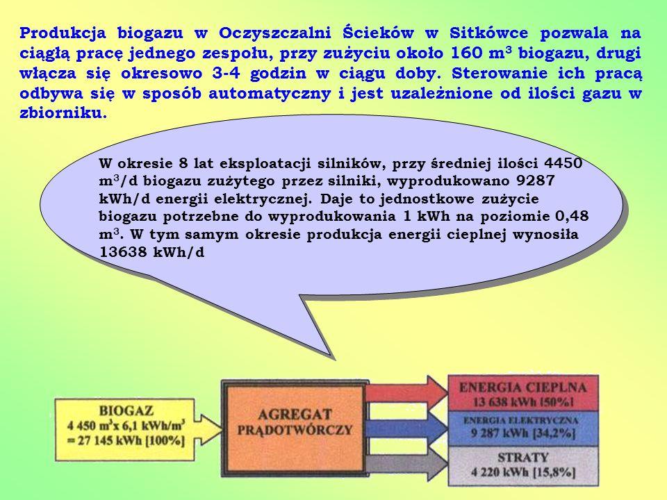 Produkcja biogazu w Oczyszczalni Ścieków w Sitkówce pozwala na ciągłą pracę jednego zespołu, przy zużyciu około 160 m 3 biogazu, drugi włącza się okre